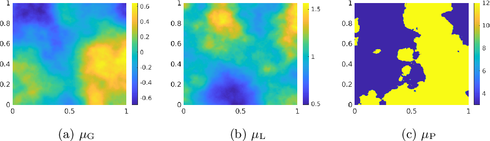 Figure 2 for Model Reduction and Neural Networks for Parametric PDEs