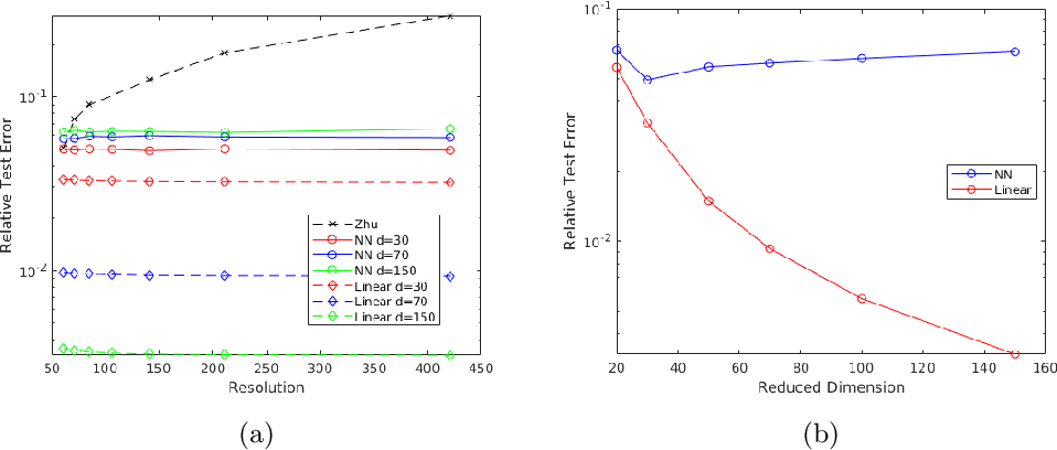 Figure 4 for Model Reduction and Neural Networks for Parametric PDEs