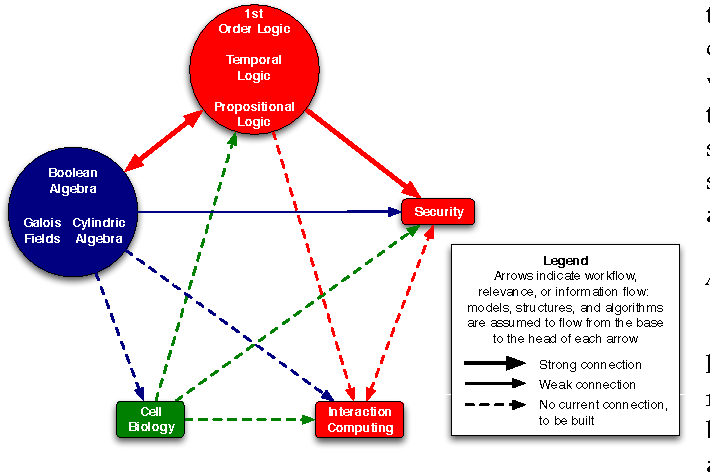 Fig. 1. Disciplinary connections of relevance to bio-inspired security