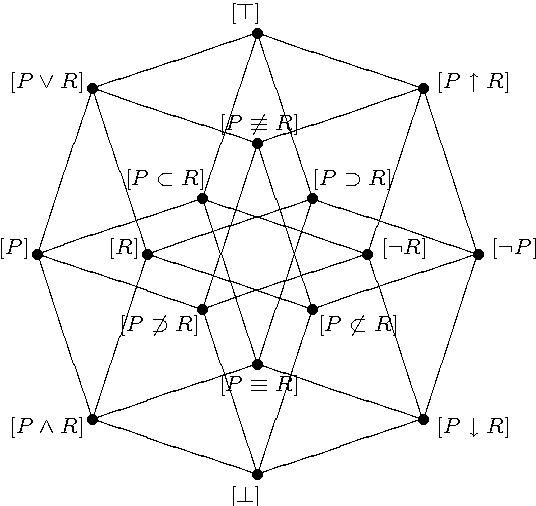 Fig. 2. Hasse diagram of Boolean lattice of PL generated by {P,R}