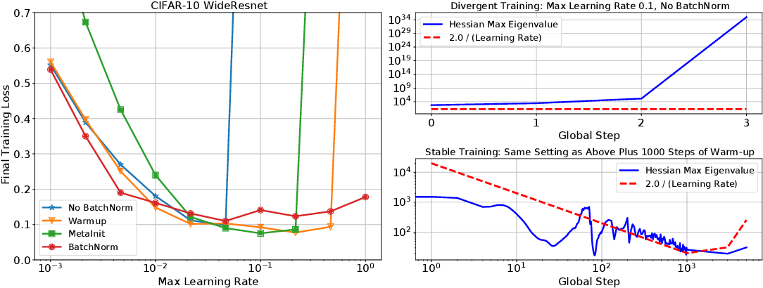 Figure 1 for A Loss Curvature Perspective on Training Instability in Deep Learning