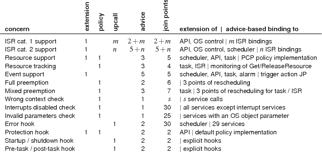 Table 2 from Aspect-aware operating system development - Semantic