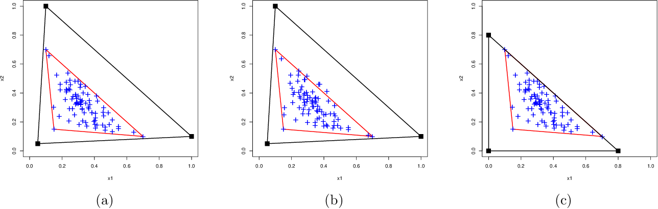 Figure 1 for Archetypal Analysis for Sparse Nonnegative Matrix Factorization: Robustness Under Misspecification