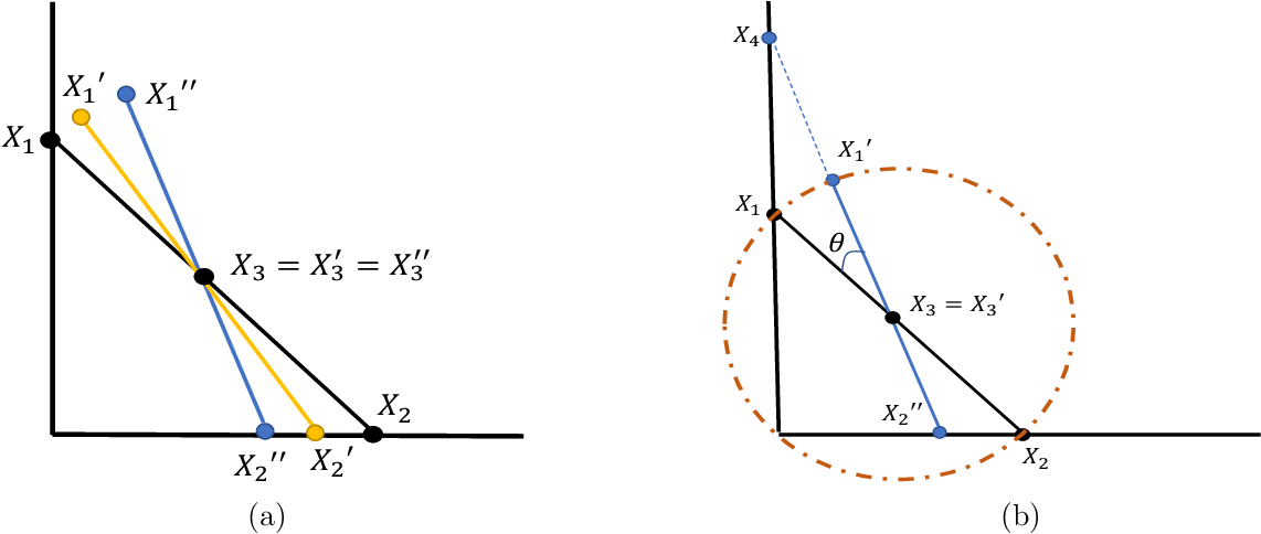 Figure 3 for Archetypal Analysis for Sparse Nonnegative Matrix Factorization: Robustness Under Misspecification