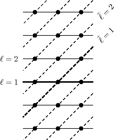 Figure 1: Embedding of the original and dual superconformal symmetries Q = Y (1), Q̃ = Ỹ (1) into the integrable structure, Y (`) or Ỹ (˜̀).