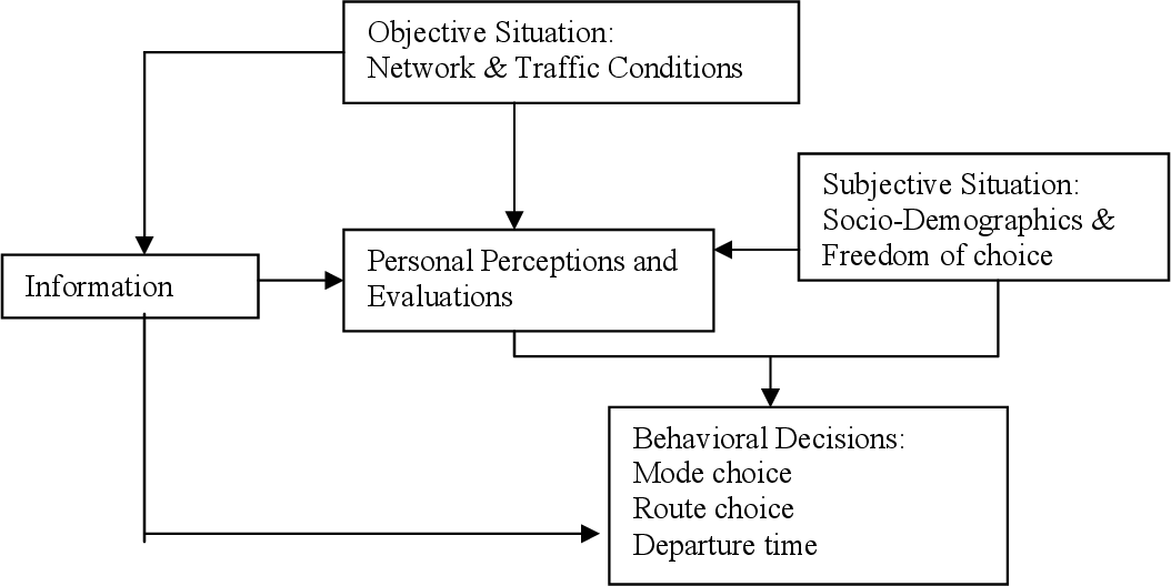 PDF] Investigating morning commute route choice behavior