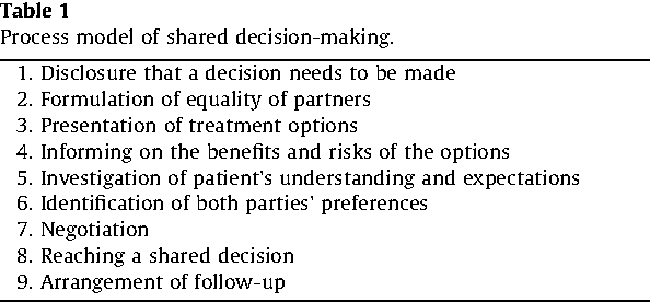 Table 1 Process model of shared decision-making.