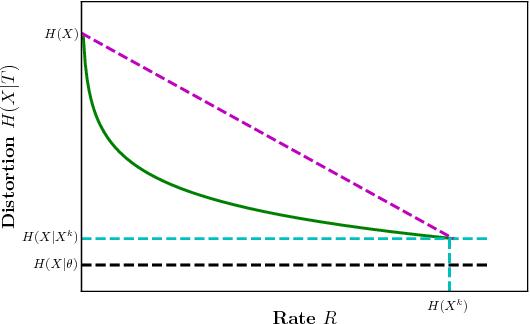 Figure 1 for Information Bottleneck Methods for Distributed Learning