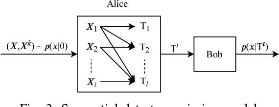 Figure 2 for Information Bottleneck Methods for Distributed Learning
