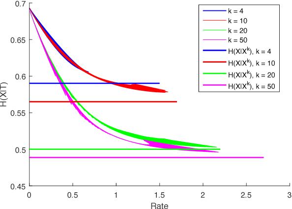 Figure 3 for Information Bottleneck Methods for Distributed Learning