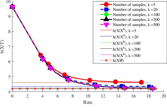 Figure 4 for Information Bottleneck Methods for Distributed Learning