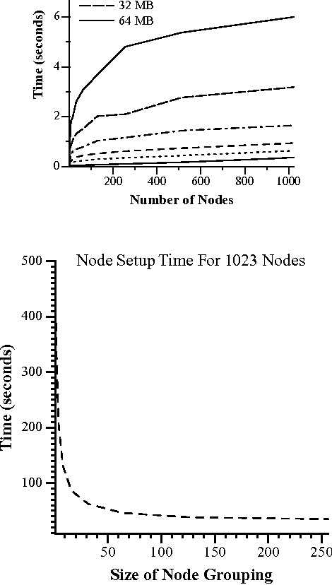 Figure 4 from How to build a fast and reliable 1024 node