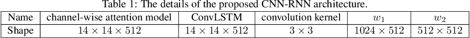 Figure 2 for A CNN-RNN Architecture for Multi-Label Weather Recognition