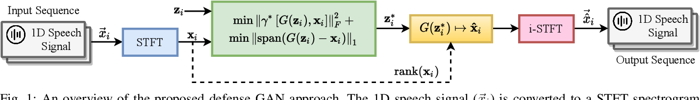 Figure 1 for Multi-Discriminator Sobolev Defense-GAN Against Adversarial Attacks for End-to-End Speech Systems