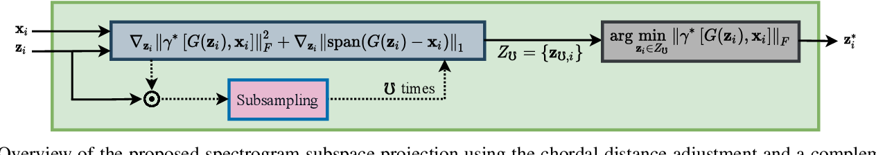 Figure 2 for Multi-Discriminator Sobolev Defense-GAN Against Adversarial Attacks for End-to-End Speech Systems