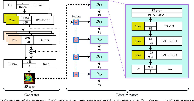 Figure 3 for Multi-Discriminator Sobolev Defense-GAN Against Adversarial Attacks for End-to-End Speech Systems