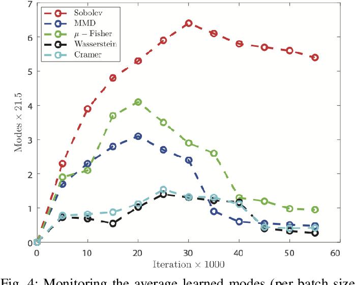 Figure 4 for Multi-Discriminator Sobolev Defense-GAN Against Adversarial Attacks for End-to-End Speech Systems