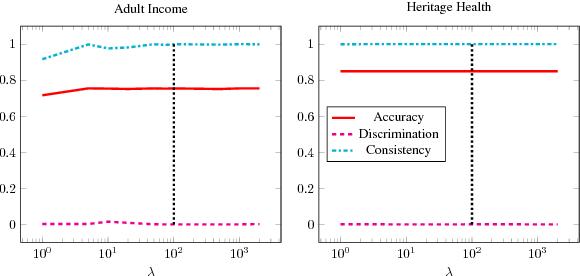 Figure 3 for Gradient Reversal Against Discrimination