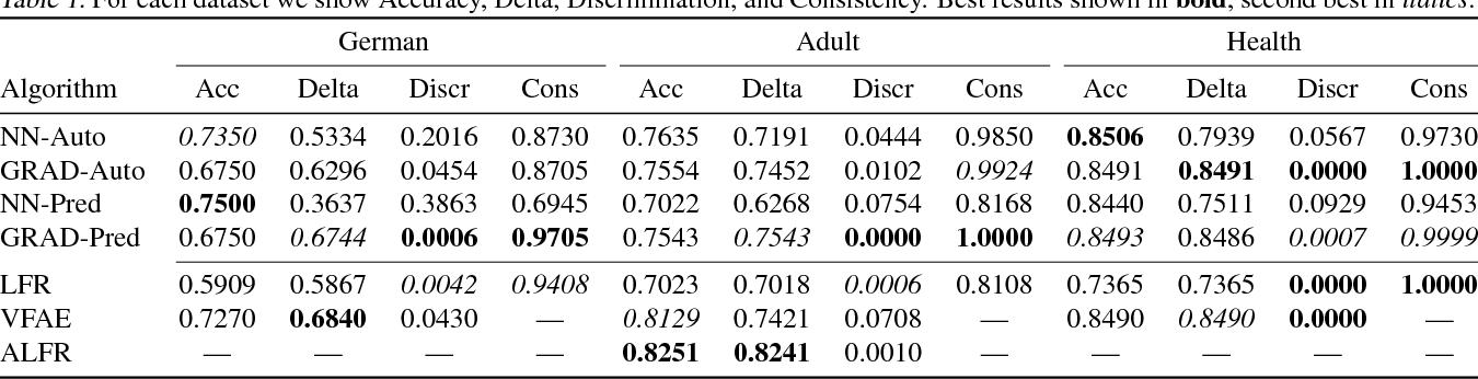 Figure 2 for Gradient Reversal Against Discrimination