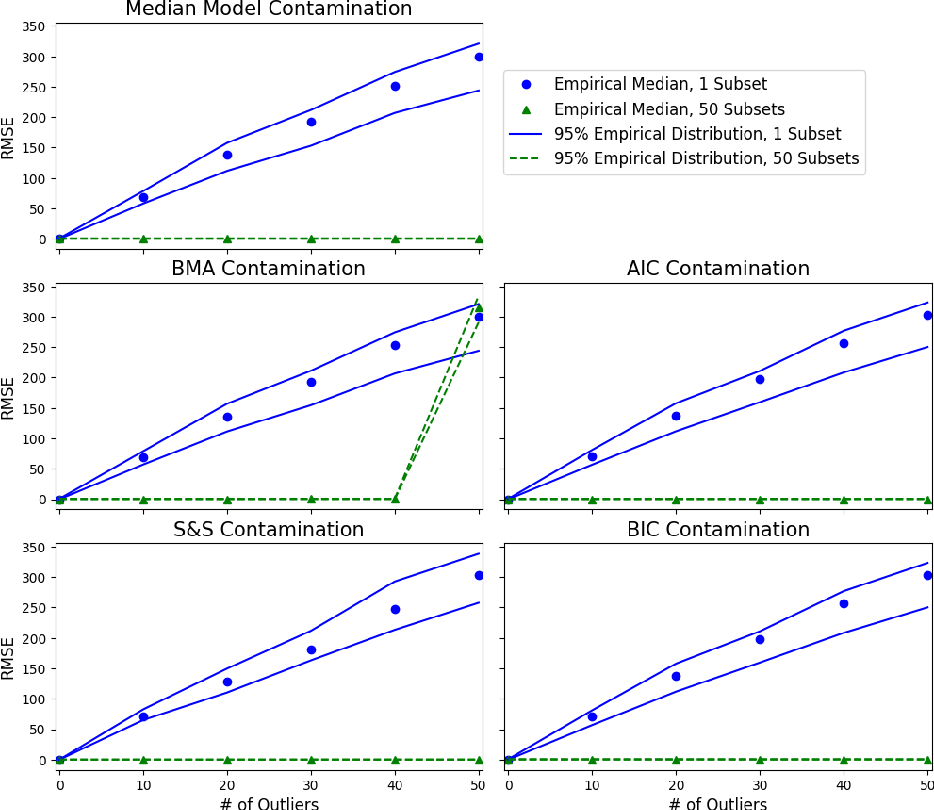 Figure 1 for Robust and Parallel Bayesian Model Selection
