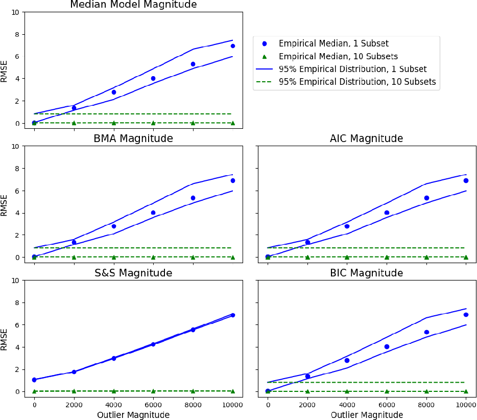 Figure 2 for Robust and Parallel Bayesian Model Selection