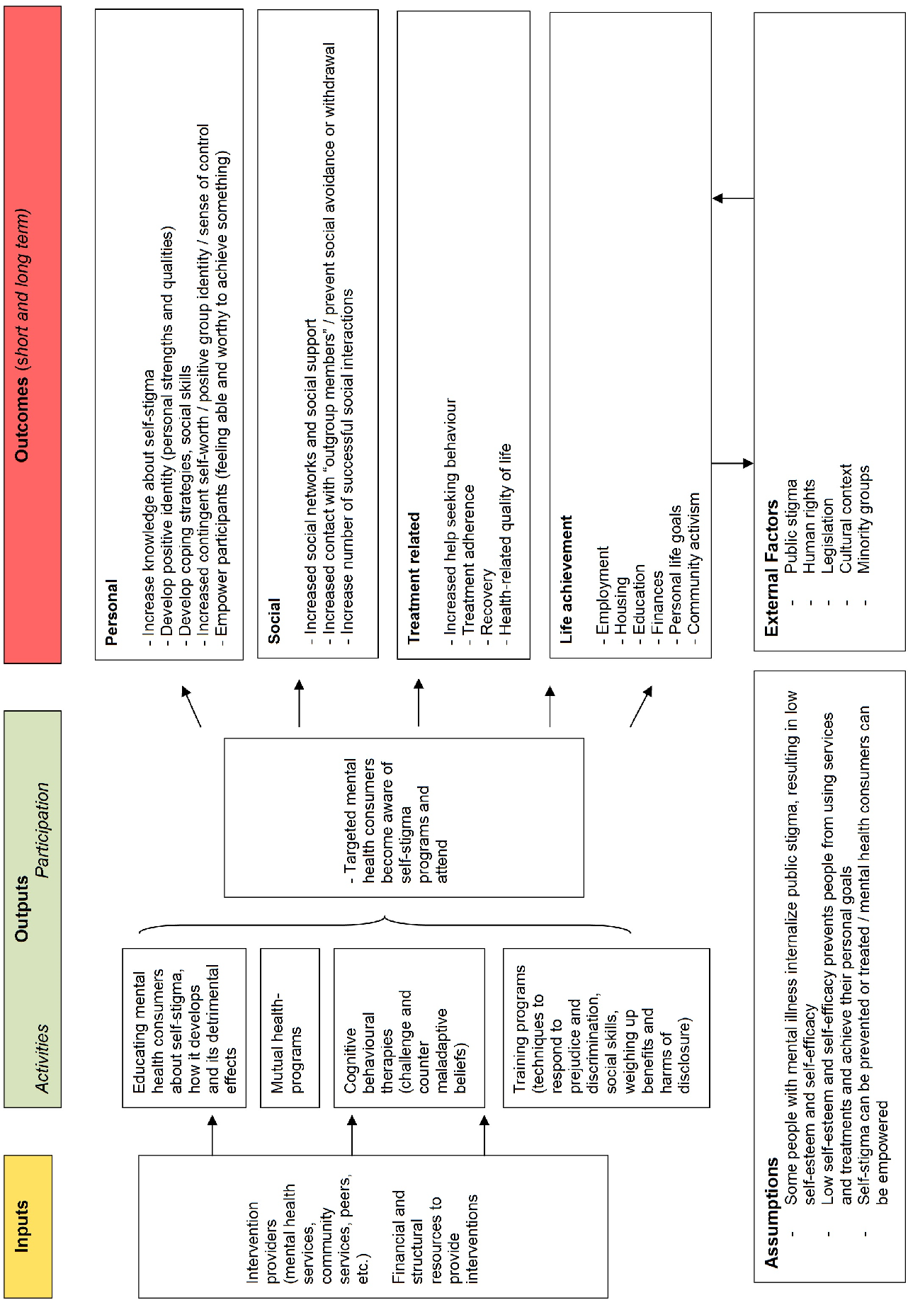Interventions For Reducing Self Stigma In People With Mental