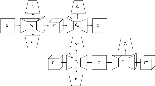 Figure 1 for Face Translation between Images and Videos using Identity-aware CycleGAN