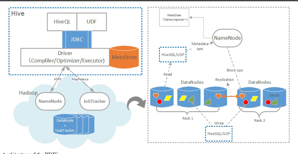 Design and Development of a Medical Big Data Processing System Based