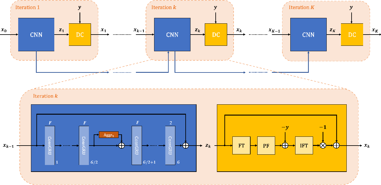 Figure 1 for Robust partial Fourier reconstruction for diffusion-weighted imaging using a recurrent convolutional neural network