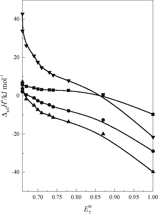 Effect Of Baseacid Properties Of Mixtures Of Ethanol With Water On