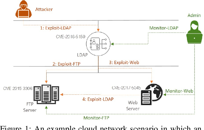Figure 1 for Markov Game Modeling of Moving Target Defense for Strategic Detection of Threats in Cloud Networks