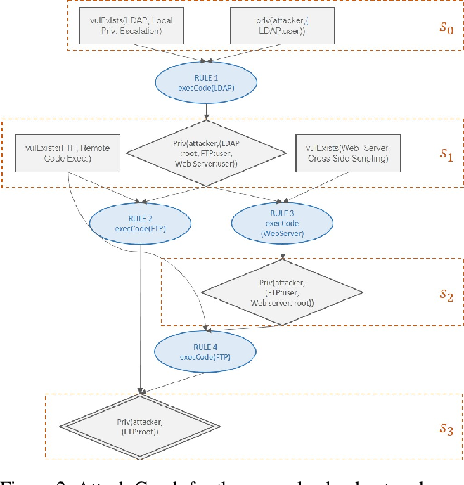Figure 3 for Markov Game Modeling of Moving Target Defense for Strategic Detection of Threats in Cloud Networks