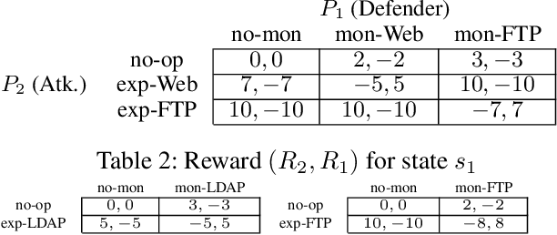 Figure 4 for Markov Game Modeling of Moving Target Defense for Strategic Detection of Threats in Cloud Networks