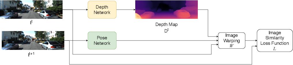 Figure 3 for Calibrating Self-supervised Monocular Depth Estimation