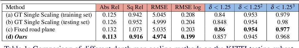 Figure 2 for Calibrating Self-supervised Monocular Depth Estimation