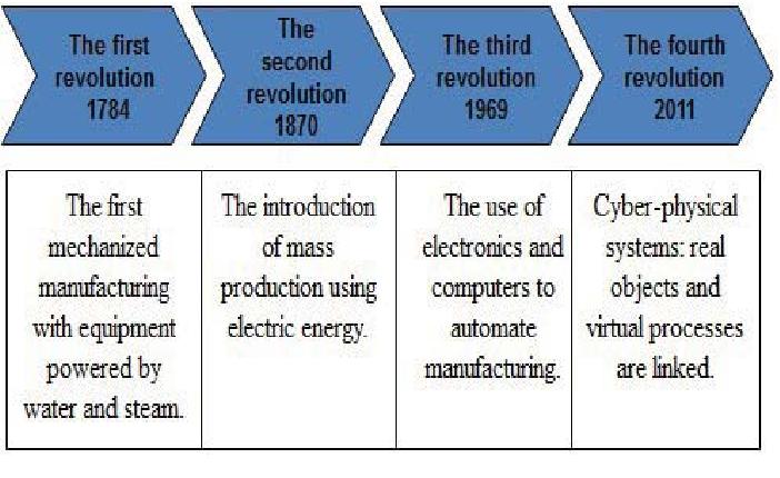 Understanding the four logistics concepts