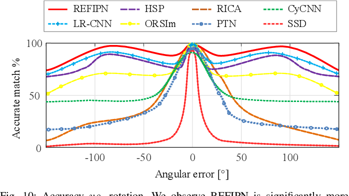 Figure 2 for Rotation Equivariant Feature Image Pyramid Network for Object Detection in Optical Remote Sensing Imagery