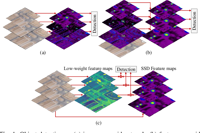 Figure 1 for Rotation Equivariant Feature Image Pyramid Network for Object Detection in Optical Remote Sensing Imagery