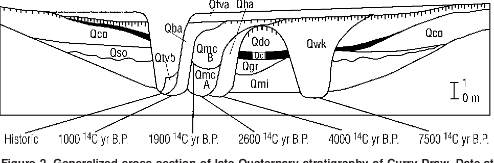 Late Quaternary arroyo formation and climate change in the