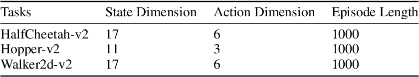 Figure 4 for Error Bounds of Imitating Policies and Environments