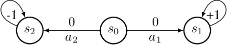 Figure 1 for Error Bounds of Imitating Policies and Environments