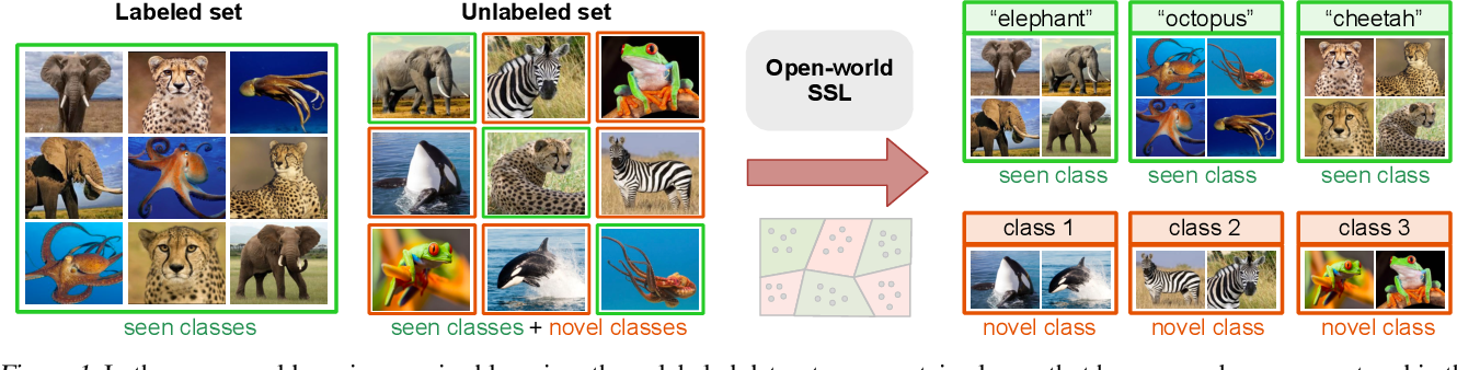 Figure 1 for Open-World Semi-Supervised Learning