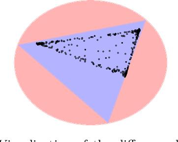 Figure 1 for Minimum Volume Topic Modeling