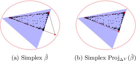 Figure 3 for Minimum Volume Topic Modeling
