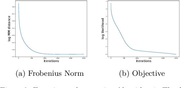 Figure 4 for Minimum Volume Topic Modeling