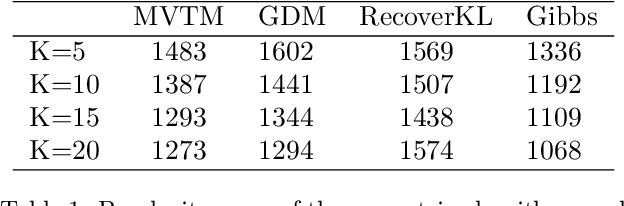 Figure 2 for Minimum Volume Topic Modeling