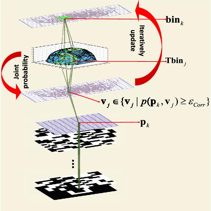 Figure 3 for A Novel Brain Decoding Method: a Correlation Network Framework for Revealing Brain Connections
