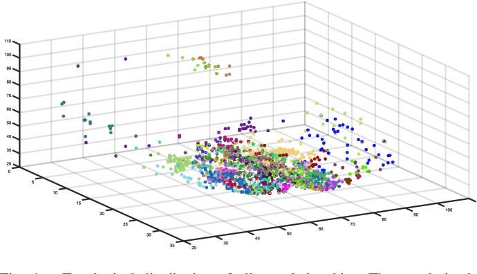 Figure 4 for A Novel Brain Decoding Method: a Correlation Network Framework for Revealing Brain Connections
