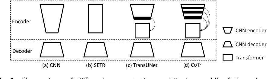 Figure 1 for CoTr: Efficiently Bridging CNN and Transformer for 3D Medical Image Segmentation