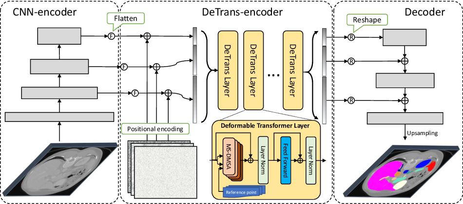 Figure 3 for CoTr: Efficiently Bridging CNN and Transformer for 3D Medical Image Segmentation